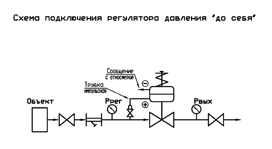 Блок регуляторов давления до себя, 5,0 - 25,0 МПа